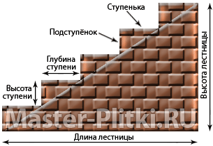 Калькулятор ступеней лестницы